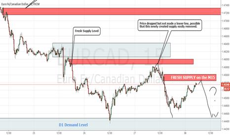 EURCAD: EurCad Fresh Supply on the M15 chart
