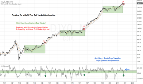 DJI: The Case for a Multi-Year Bull Market Continuation