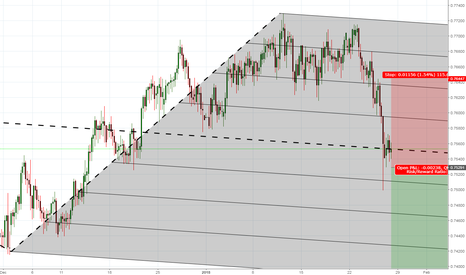AUDCHF: Another opportunity for Shorting AUDCHF  (See the original idea)