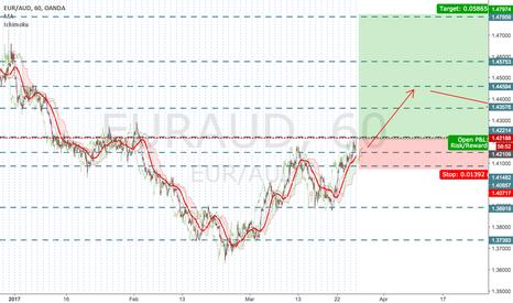 EURAUD: EUR/AUD - Long