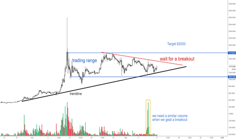 BCHUSD: Bitcoin Cash - Target of $2000 is still valid!