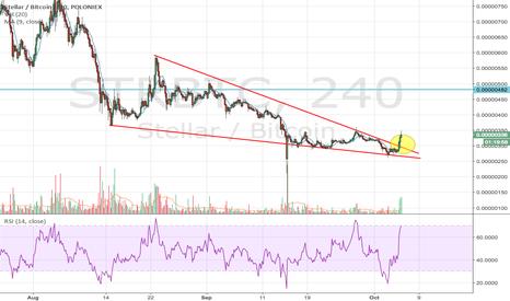 STRBTC: Stellar trend break out