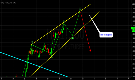 HG1!: copper ending diagonal