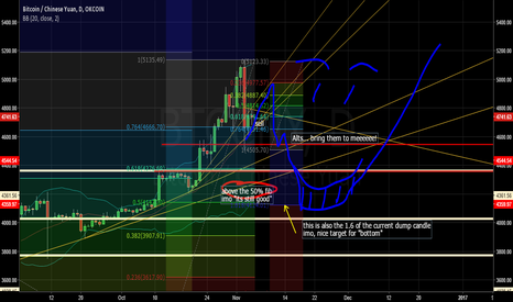 BTCCNY: Bitcoin - the same chart we've seen quite a few times