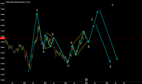EURNZD: EURNZD possible wave path