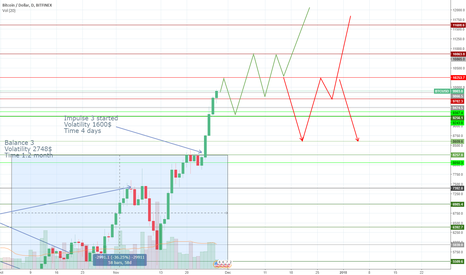 BTCUSD: BTC/USD analysis time vs volatility
