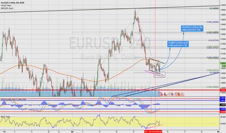 EURUSD: EU Long Following RSI Divergence
