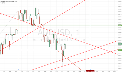 AUDUSD: binary power