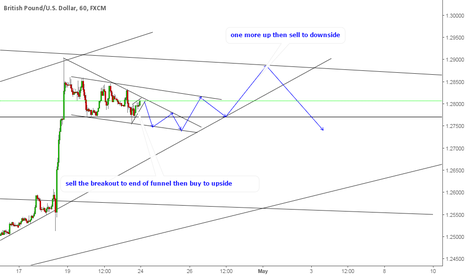 GBPUSD: GBPUSD sell the breakout then buy to upside