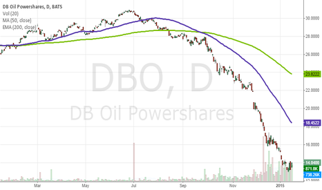 DBO: Buying a Tranche of Oil