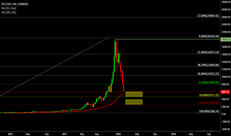 BTCUSD: BTC/USD Important Levels