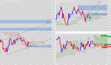 AUDCAD: Retested & Good PA to buy