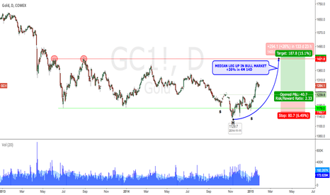 GC1!: Long Gold