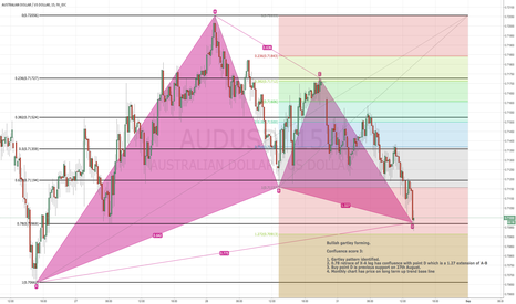 AUDUSD: AUDUSD BULLISH GARTLEY