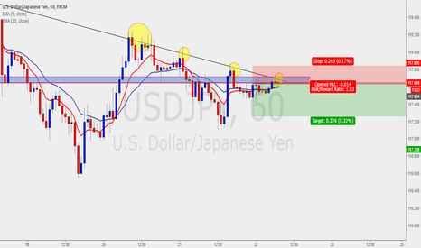 USDJPY: short on usdjpy