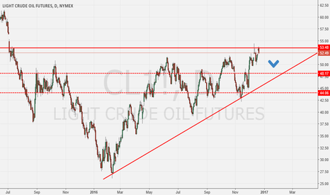 CL1!: Daily close below 17 month high, Good time to short