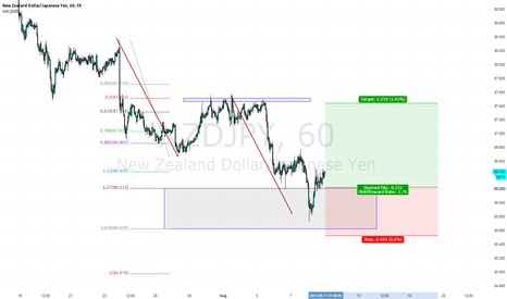 NZDJPY: NZDJPY ABCD complete and showing promising bullish action