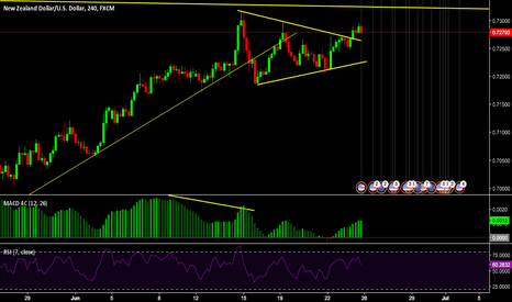 NZDUSD: waiting from down side impulse and correction