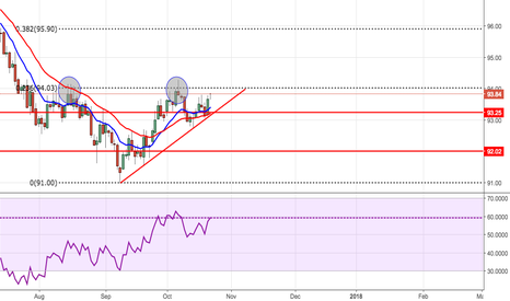 DXY: Not convinced on USD Strength...