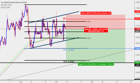 USDCAD: Heading to retest yearly resistance zone