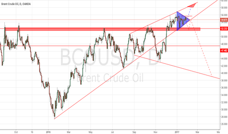 BCOUSD: Triangle
