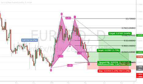 EURNZD: EURNZD Long potential position