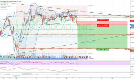 AUDCAD: AUDCAD: Selling following good forecast on CAD