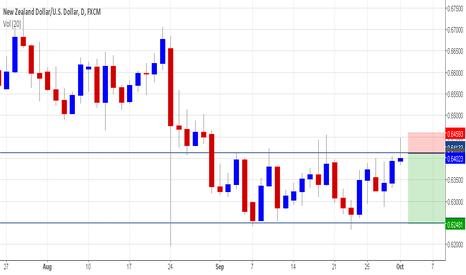 NZDUSD: NZD/USD - Short - Daily