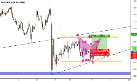 EURUSD: Quick idea