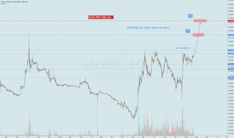 LTCBTC: LTC/BTC entering the thin upper atmosphere, ATH in view