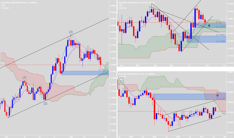 AUDCHF: Waiting for good price action to buy