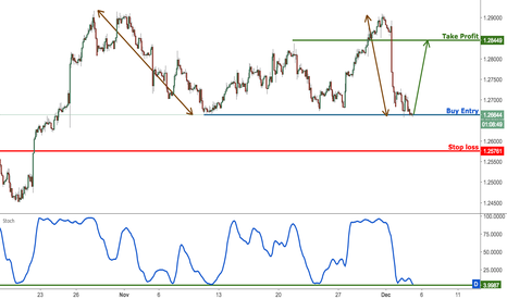 USDCAD: USDCAD right on support, time to buy