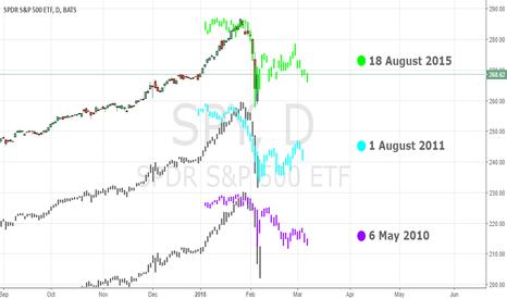 SPY: Last 3 market crashes compared