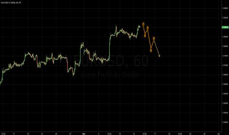 EURUSD: EUR.USD (2)