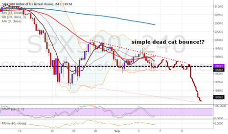 SPX500: A simple dead cat bounce on sp500 from 8-12 sept 2015