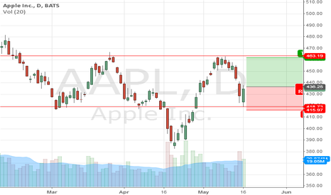 AAPL: Reverse H&S for AAPL