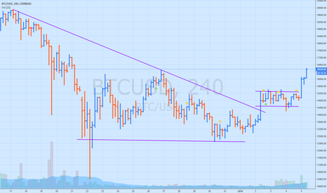 BTCUSD: BTC Now looking for 2nd tgt hit