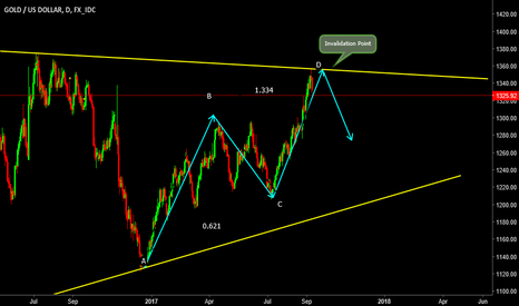 XAUUSD: XAUUSD- Quick and Current picture of GOLD.