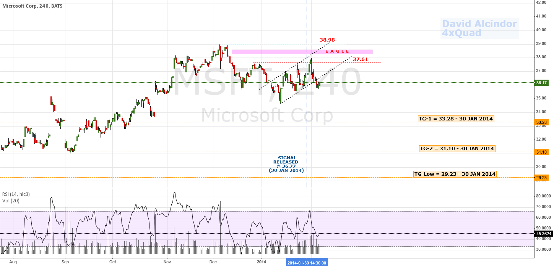 Update: Bullish Channel Failure; Bearish Stumble   $NASDAQ