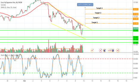 EURJPY: EURJPY Long Position fakeout / trend turn / support level / RSI