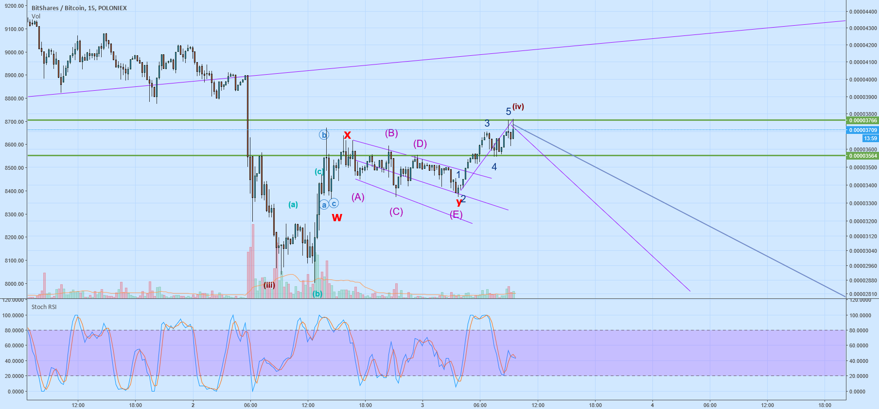 Correction to previous chart Elliot wave