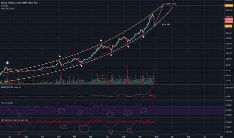 BTCUSD: Bitcoin Logarithmic Channel