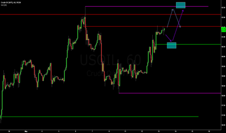 USOIL: CL - Levels to do business