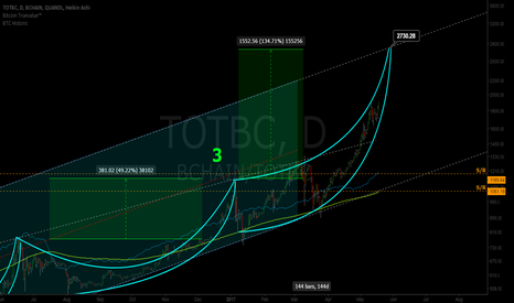BCHAIN/TOTBC: Honeybadger don't care