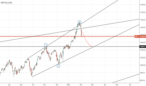 NIFTY: NiFTY DAILY - Expected