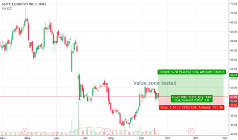 SGEN: Another value-zone idea