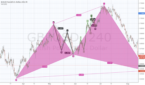 GBPUSD: What do you think of this ?