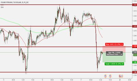 GBPUSD: GBP/USD short trade 16