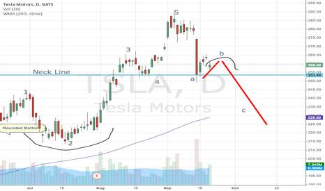 TSLA: TSLA- Elliot Wave- Head and Shoulders forming?