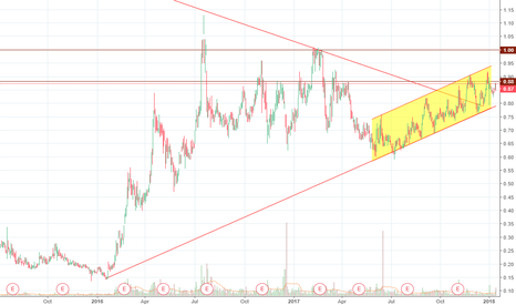 GSS: GSS  Golden Star - On the way to $1.00 - En route vers 1.00$